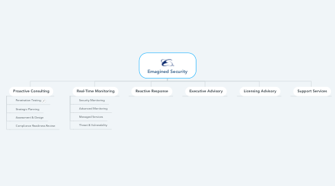 Mind Map: Emagined Security
