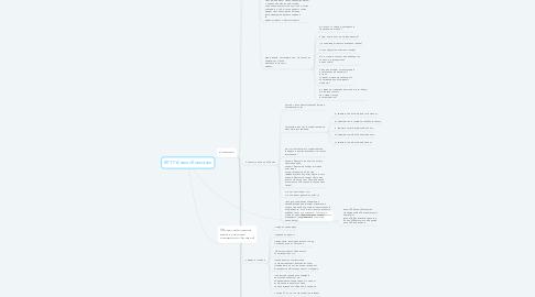 Mind Map: МГТУ Анализ Компании