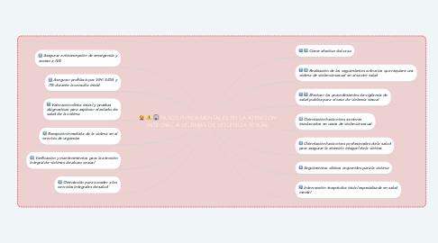 Mind Map: PASOS FUNDAMENTALES EN LA ATENCIÓN INTEGRAL A VICTIMAS DE VIOLENCIA SEXUAL