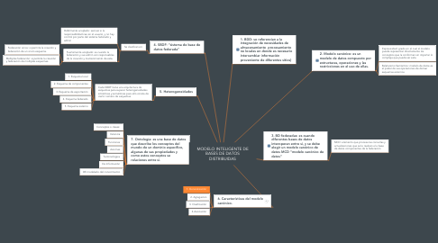 Mind Map: MODELO INTELIGENTE DE BASES DE DATOS DISTRIBUIDAS