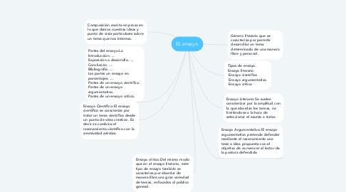 Mind Map: EL ensayo.