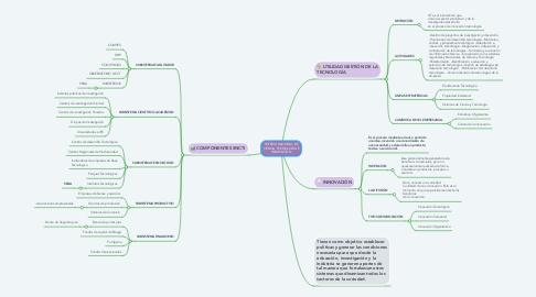 Mind Map: SISTEMA NACIONAL DE CIENCIA, TECNOLOGÍA E INNOVACIÓN