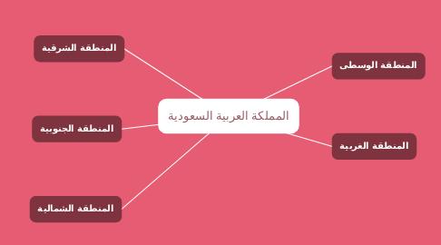 Mind Map: المملكة العربية السعودية