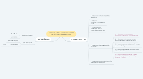 Mind Map: CUDERNO JUPYTER COMO HERRAMIENTA DE INTELIGENCIA DE NEGOCIOS