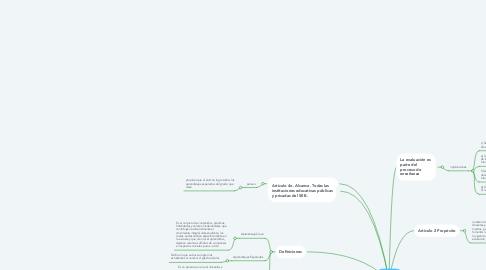 Mind Map: Acuerdo  12/05/18