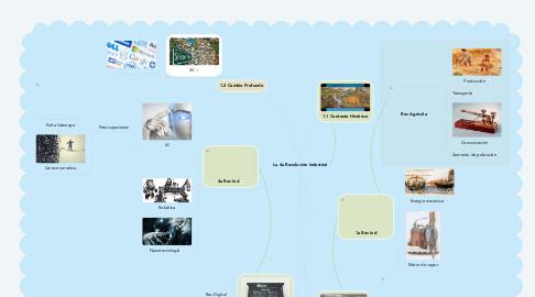 Mind Map: La 4a Revolución Industrial