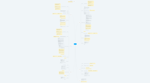 Mind Map: Telco
