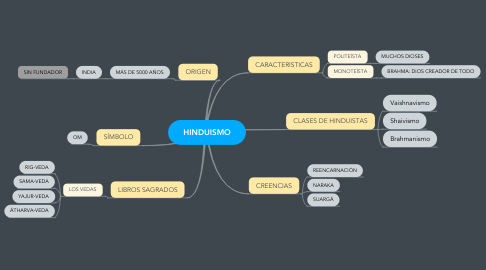 Mind Map: HINDUISMO