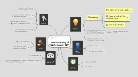 Mind Map: Livemindmapping ofTEDxRotterdam 2011