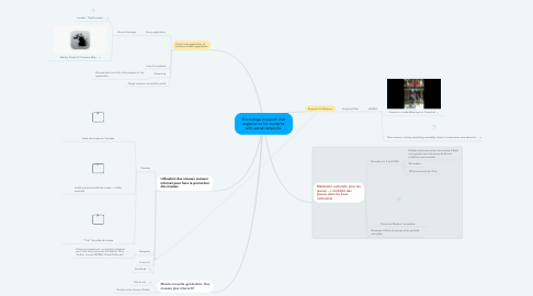 Mind Map: Encourage museum visit experience for students with social networks.