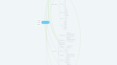 Mind Map: ДревМастер