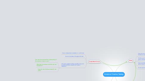 Mind Map: Evolution Timeline Testing