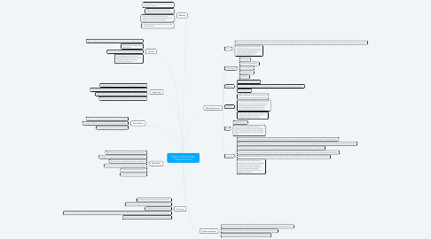 Mind Map: Stylistic And Narrative Codes Of Horror.