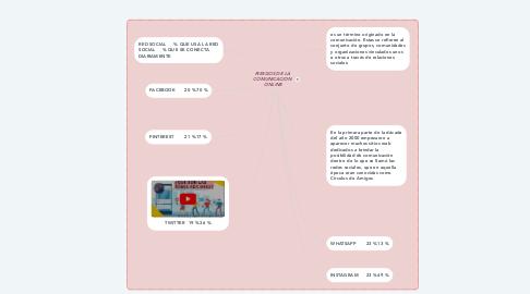 Mind Map: RIESGOS DE LA  COMUNICACION  ONLINE