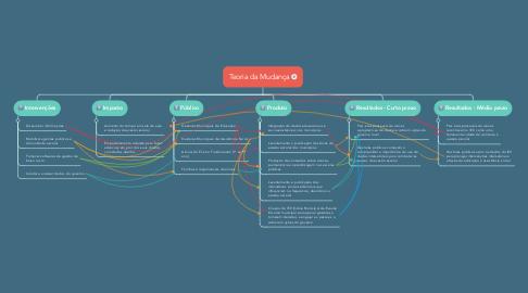 Mind Map: Teoria da Mudança