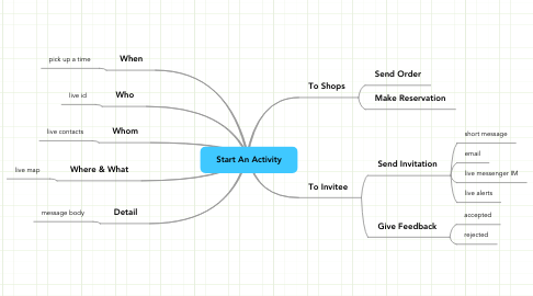 Mind Map: Start An Activity