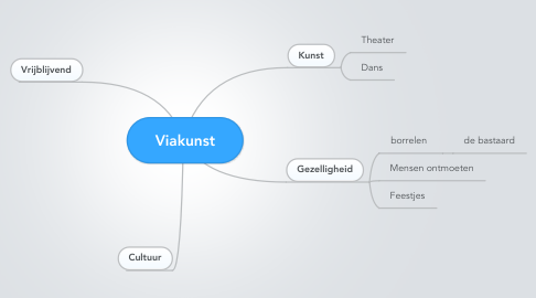 Mind Map: Viakunst