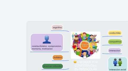 Mind Map: ENFOQUE POR COMPETENCIAS EN PREESCOLAR
