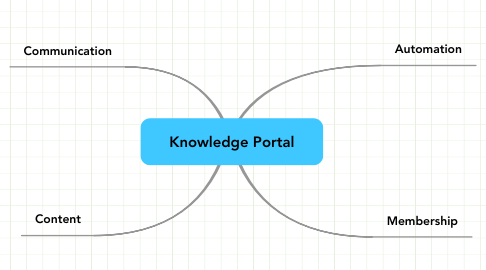 Mind Map: Knowledge Portal