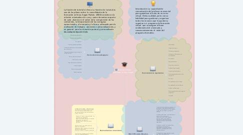 Mind Map: El tutor on-line:  funciones, roles y tareas.