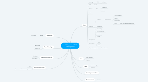 Mind Map: Learning and Talent Development