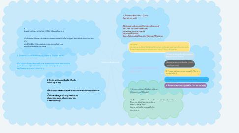 Mind Map: โครงงานคอมพิวเตอร์