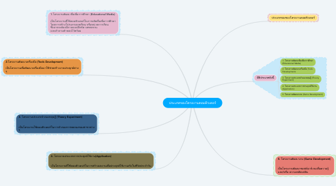 Mind Map: ประเภทของโครงงานคอมพิวเตอร์