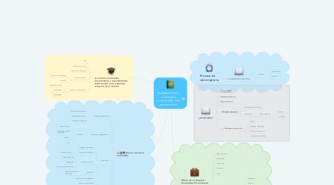 Mind Map: Multiplataforma,  crossmedia  y transmedia. Una  aproximación.