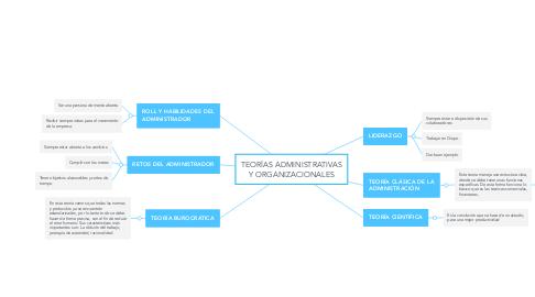 Mind Map: TEORÍAS ADMINISTRATIVAS Y ORGANIZACIONALES