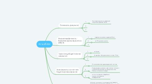 Mind Map: 4U шаблон