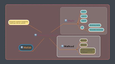Mind Map: Matematik paketlar