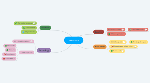 Mind Map: Holositter