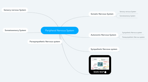 Mind Map: Peripheral Nervous System