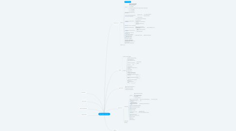 Mind Map: Цель оборот 1млн./мес.