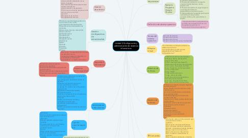 Mind Map: Unidad 2 Configuración y administración de sistemas informáticos