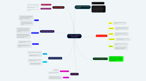 Mind Map: CATALYST - SPEEDING UP REACTION
