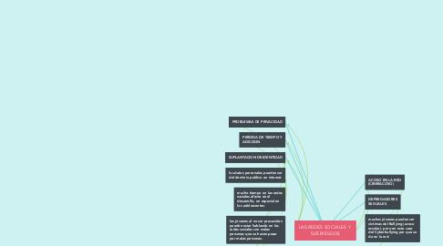 Mind Map: LAS REDES SOCIALES Y  SUS RIESGOS