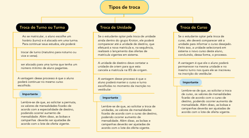 Mind Map: Tipos de troca