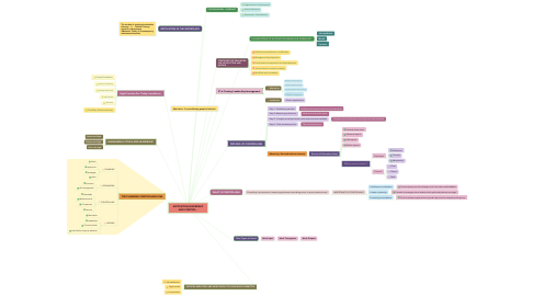 Mind Map: MOTIVATION,LEADERSHIP AND CONTROL..