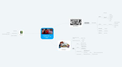Mind Map: Riesgos de la  comunicación  online