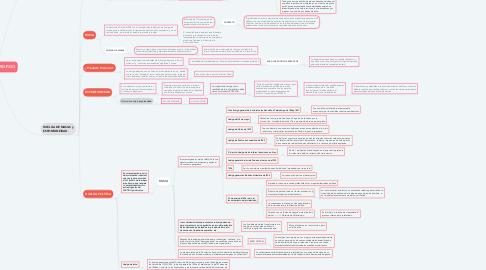 Mind Map: ROSA LUXEMBURGO