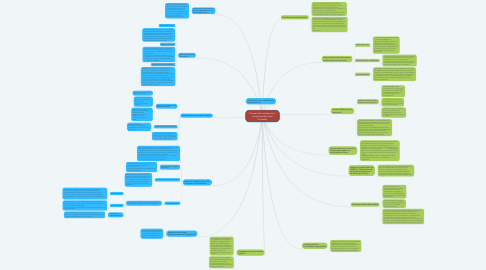 Mind Map: Proceso de contratación y compras públicas en Colombia