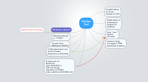 Mind Map: Pranker Tool