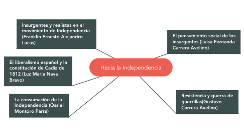Mind Map: Hacia la Independencia