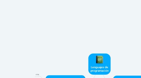 Mind Map: Lenguajes de programación