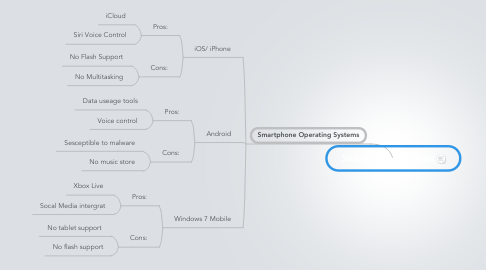 Mind Map: Shaniese Smartphones