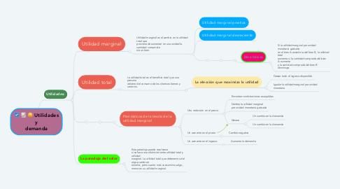 Mind Map: Utilidades y demanda