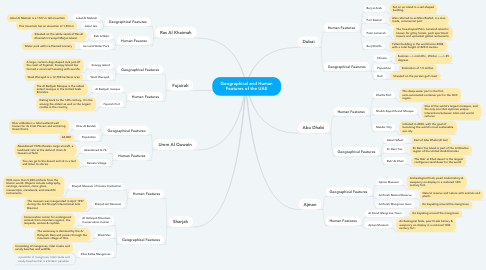 Mind Map: Geographical and Human Features of the UAE
