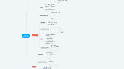 Mind Map: MARCO JURIDICO DE LA SALUD EN MEXICO