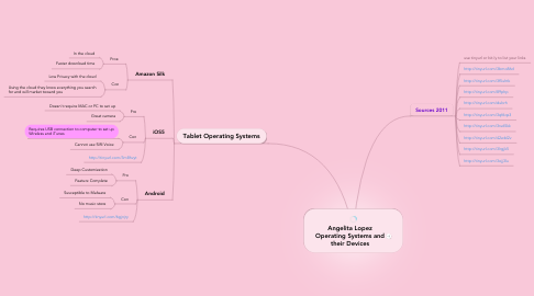 Mind Map: Angelita Lopez Operating Systems and their Devices
